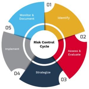 Risk-Control-Process